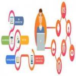 Hire PHP Developers at Twilight IT Solutions.